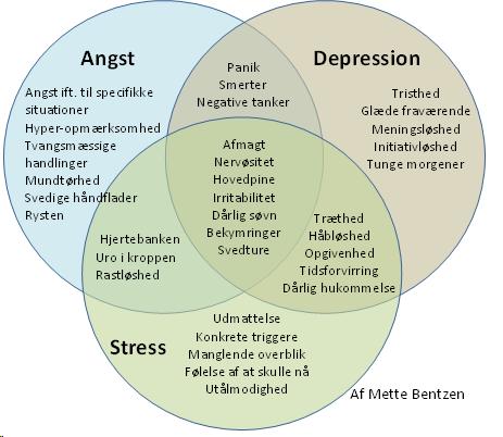 stress depression behandling
